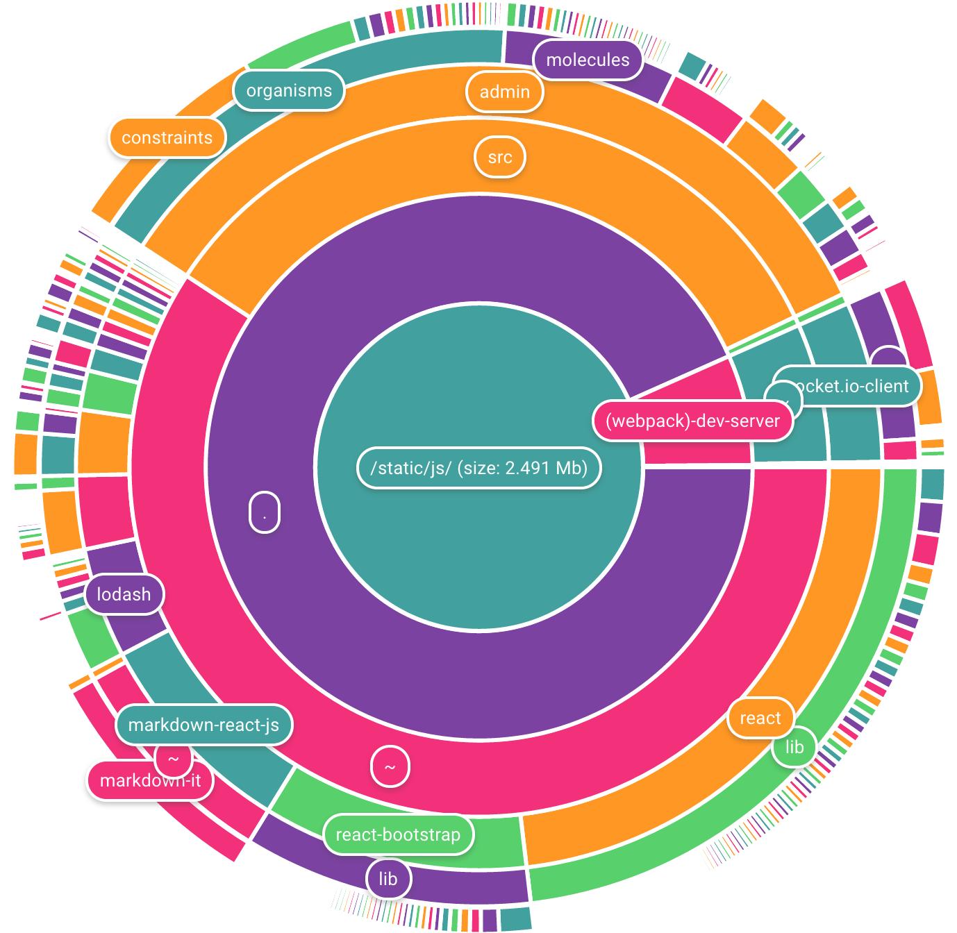 Lista dos melhores plugins javascript para criar grficos circulares lista dos melhores plugins javascript para criar grficos circulares upmasters developer design and mobile blog ccuart Images