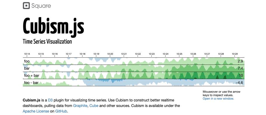 cubismjs 1 - 7 bibliotecas para trabalhar com data em JavaScript