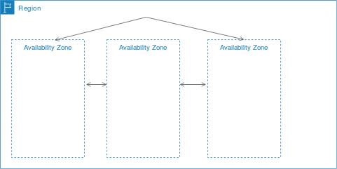 aws az - Tudo o que você precisa saber sobre Zonas de Disponibilidade na AWS.