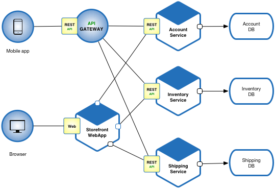 Microservice Architecture - Microsserviços conceito explicado. Entenda o que são Microsserviços.