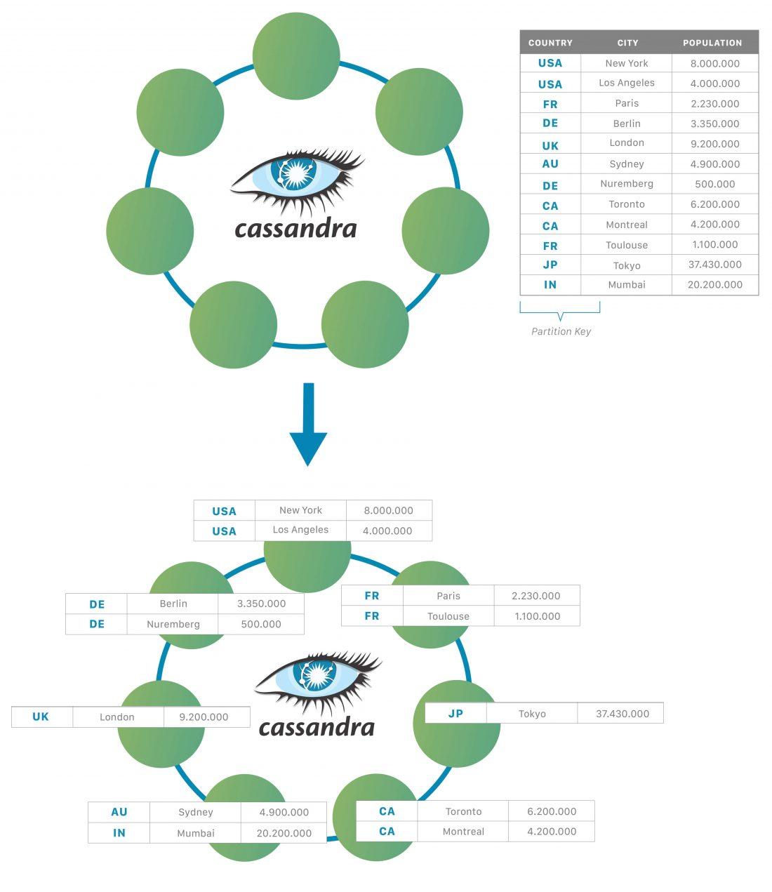 lista dos melhores banco de dados nosql apache cassandra diagrams 1100x1271 - Lista dos Melhores Bancos de Dados NoSQL
