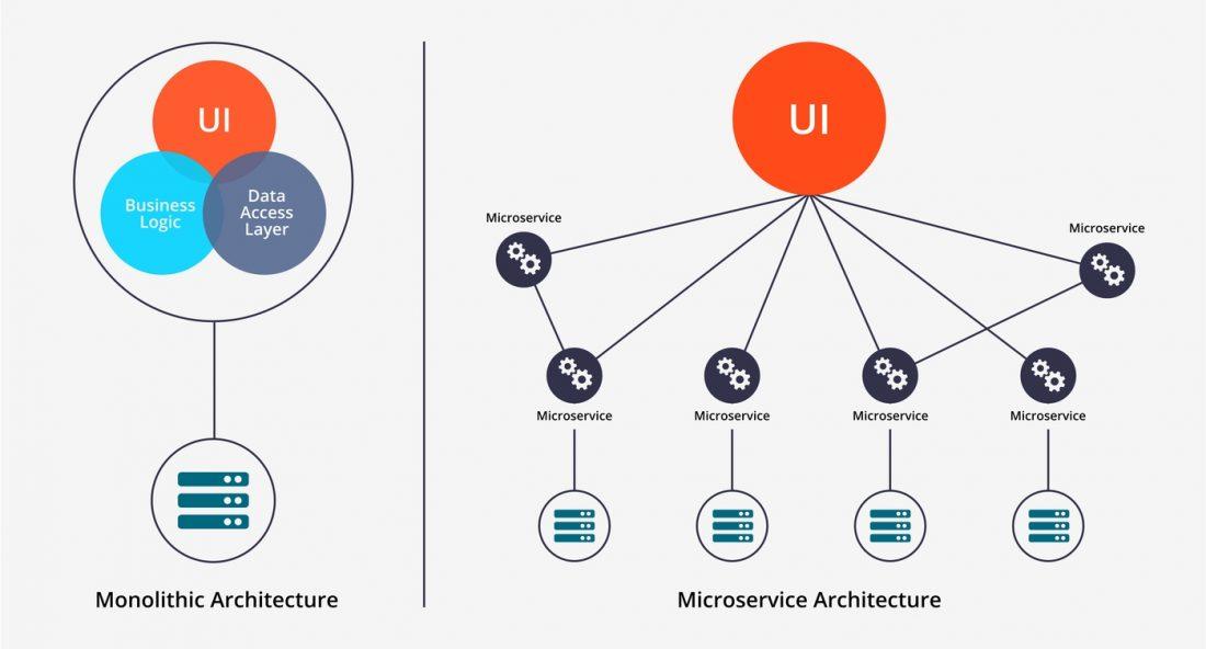 microservices infographic 1100x592 - Microsserviços conceito explicado. Entenda o que são Microsserviços.